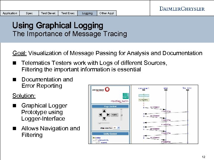 Application Spec Test Devel. Test Exec Logging Other Appl Using Graphical Logging The Importance