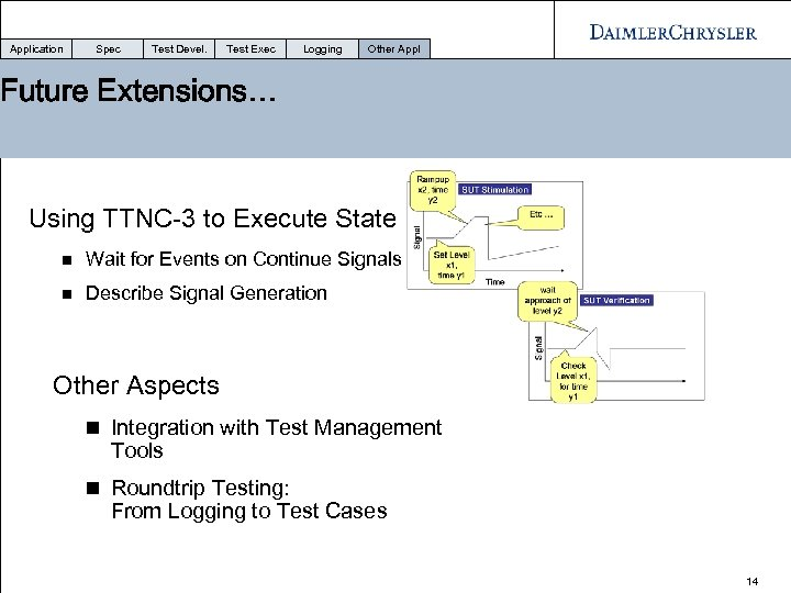 Application Spec Test Devel. Test Exec Logging Other Appl Future Extensions… Using TTNC-3 to