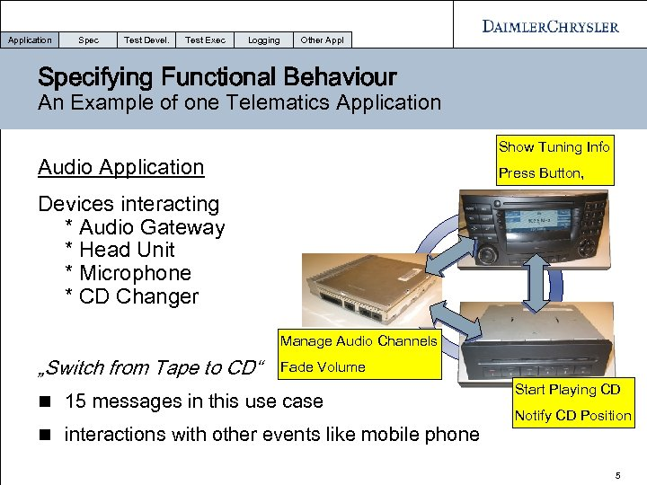 Application Spec Test Devel. Test Exec Logging Other Appl Specifying Functional Behaviour An Example