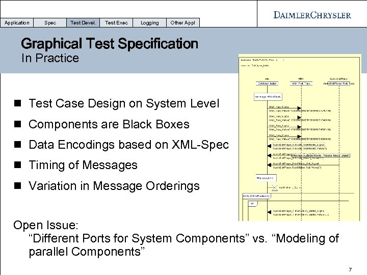 Application Spec Test Devel. Test Exec Logging Other Appl Graphical Test Specification In Practice