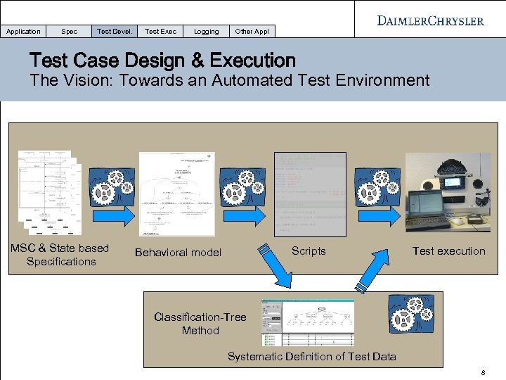 Application Spec Test Devel. Test Exec Logging Other Appl Test Case Design & Execution