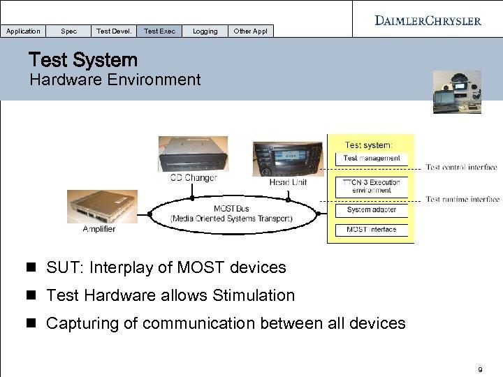 Application Spec Test Devel. Test Exec Logging Other Appl Test System Hardware Environment n