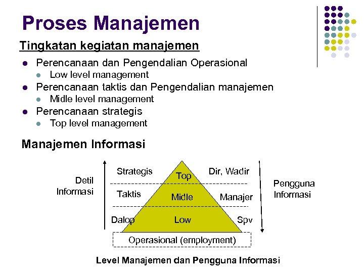 Proses Manajemen Tingkatan kegiatan manajemen l Perencanaan dan Pengendalian Operasional l l Perencanaan taktis