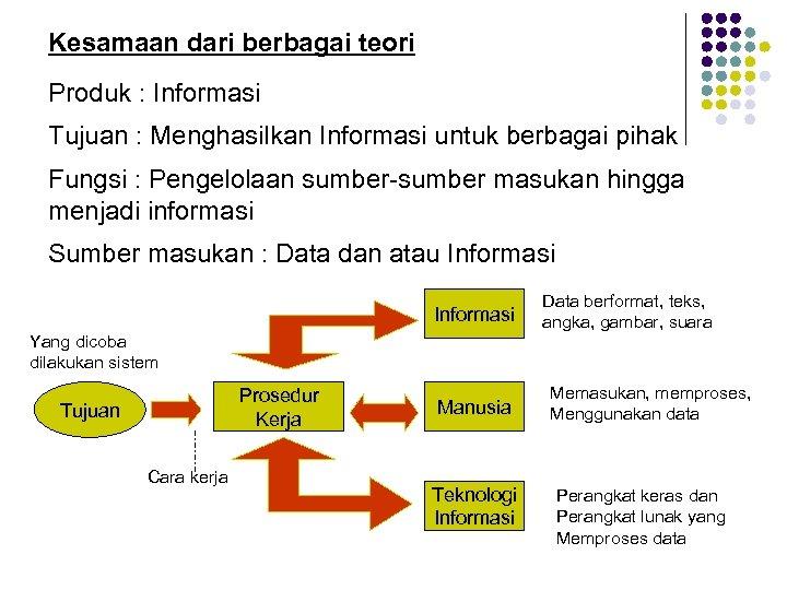 Kesamaan dari berbagai teori Produk : Informasi Tujuan : Menghasilkan Informasi untuk berbagai pihak