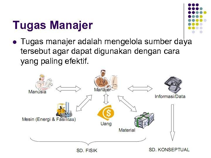 Tugas Manajer l Tugas manajer adalah mengelola sumber daya tersebut agar dapat digunakan dengan