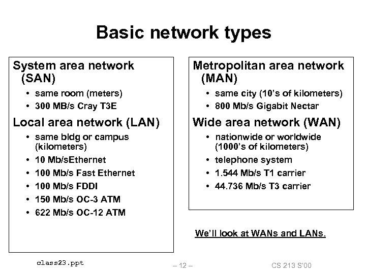 15 -213 Network technology April 11 2000 Topics