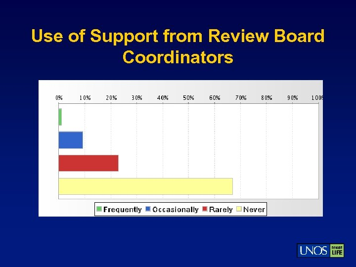 Use of Support from Review Board Coordinators