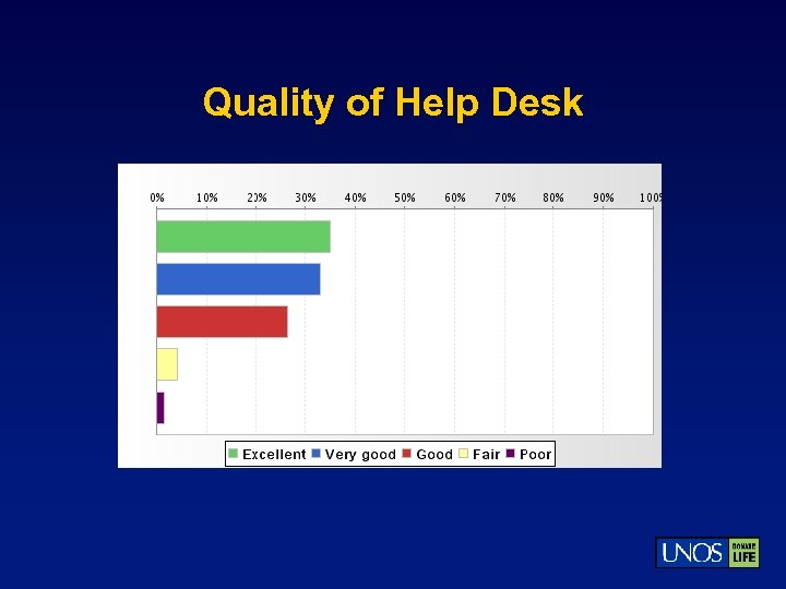 Quality of Help Desk
