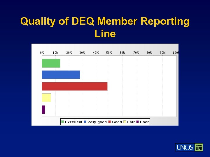 Quality of DEQ Member Reporting Line
