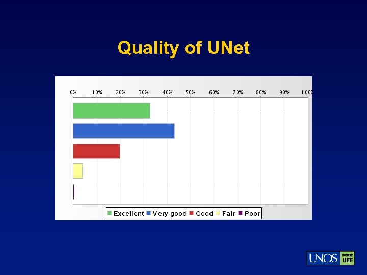 Quality of UNet
