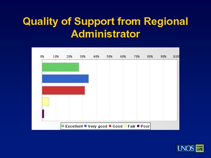 Quality of Support from Regional Administrator