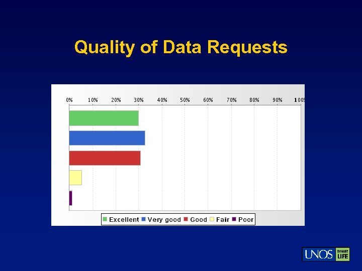 Quality of Data Requests