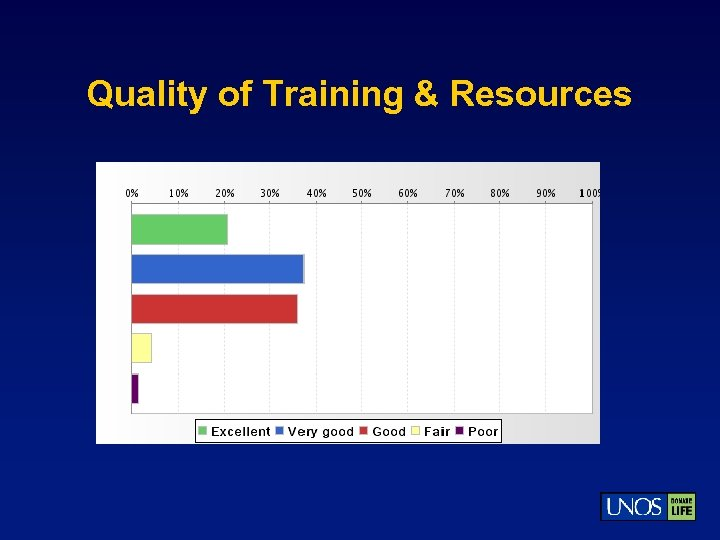 Quality of Training & Resources
