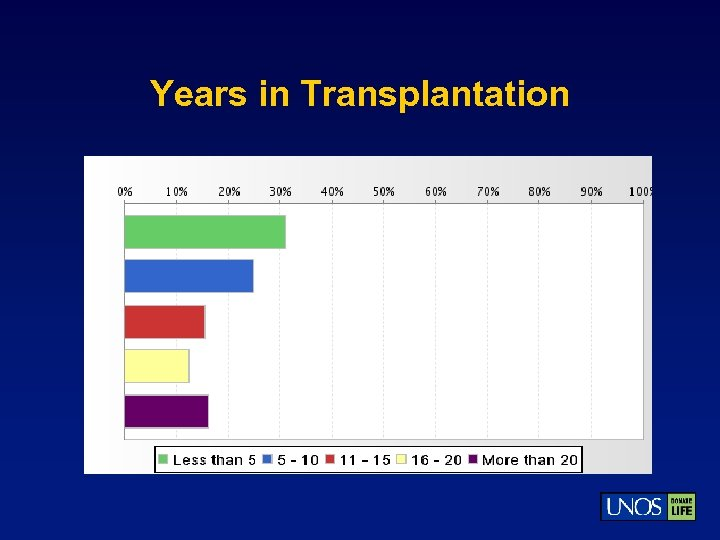Years in Transplantation
