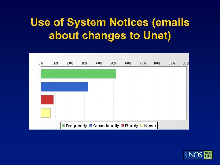 Use of System Notices (emails about changes to Unet)