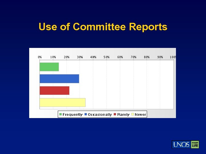 Use of Committee Reports