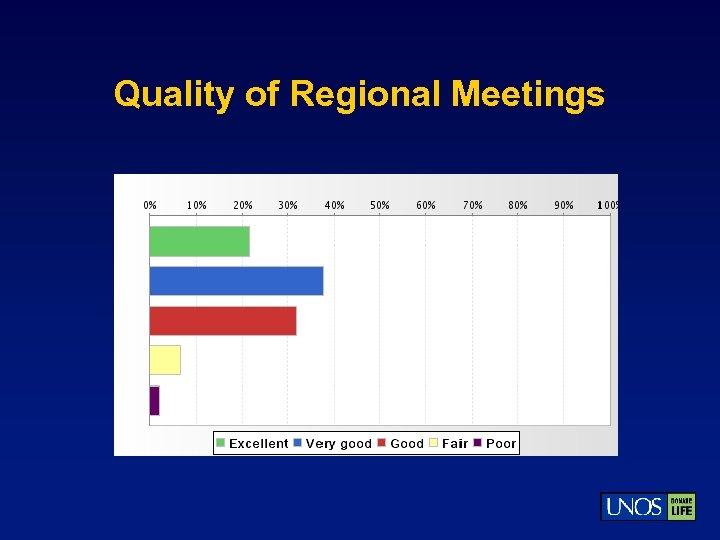 Quality of Regional Meetings