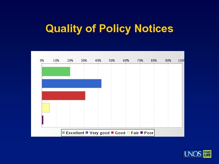 Quality of Policy Notices