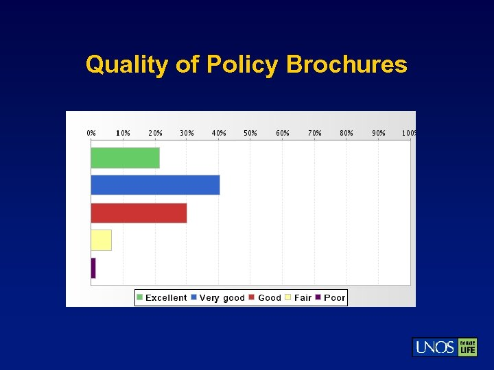 Quality of Policy Brochures