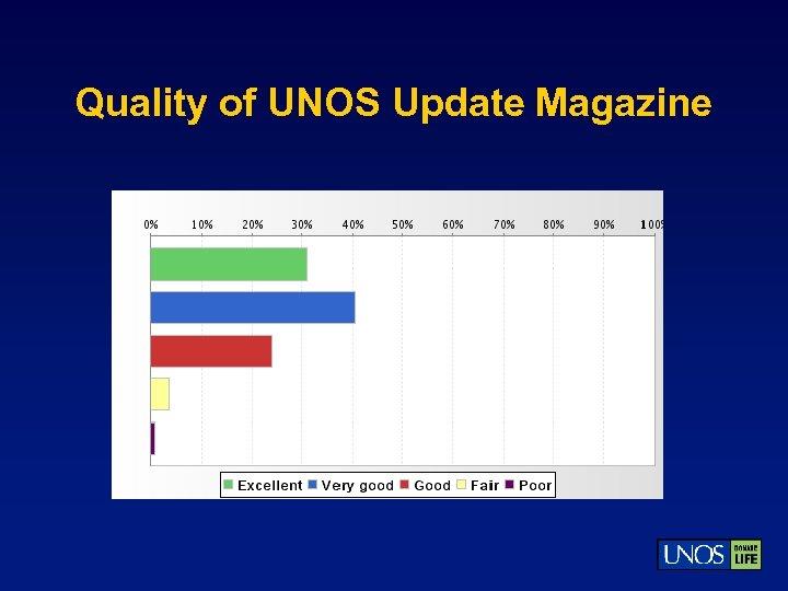 Quality of UNOS Update Magazine