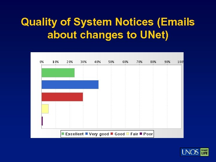 Quality of System Notices (Emails about changes to UNet)