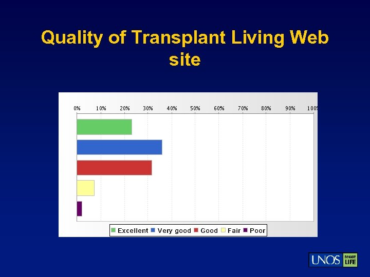 Quality of Transplant Living Web site