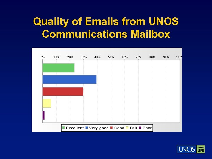 Quality of Emails from UNOS Communications Mailbox