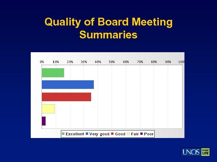 Quality of Board Meeting Summaries