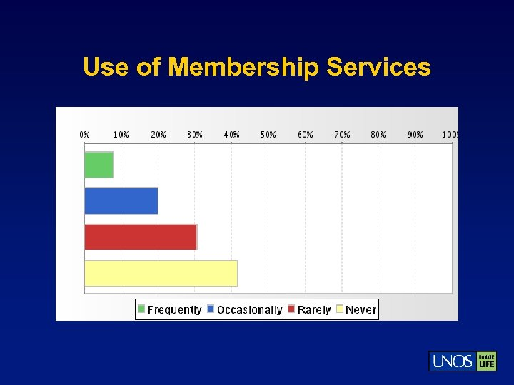Use of Membership Services