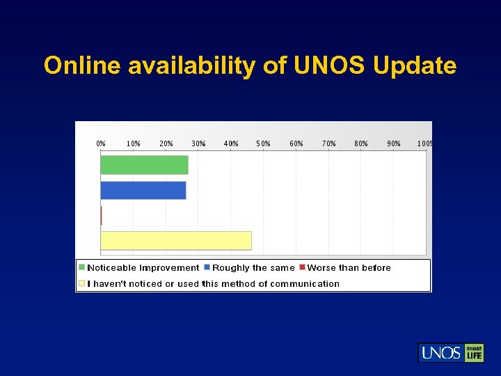 Online availability of UNOS Update