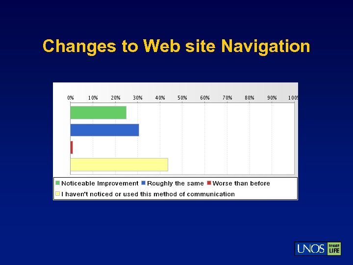 Changes to Web site Navigation