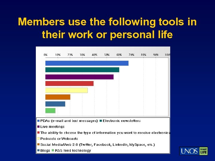 Members use the following tools in their work or personal life