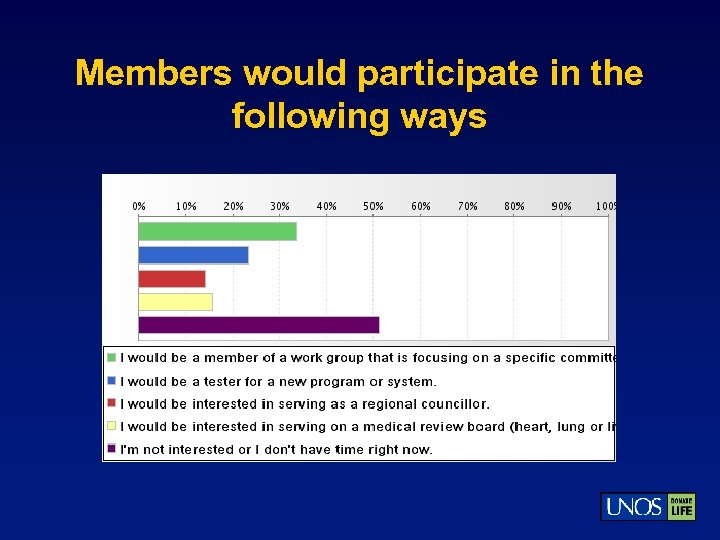 Members would participate in the following ways