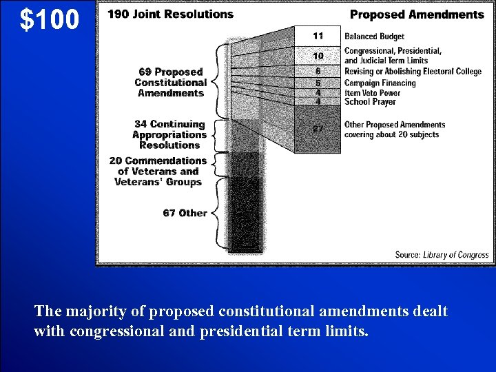 © Mark E. Damon - All Rights Reserved $100 The majority of proposed constitutional