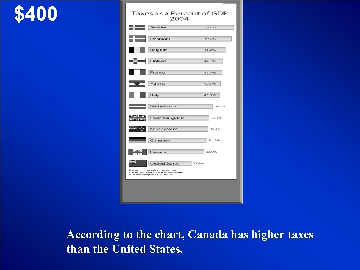 © Mark E. Damon - All Rights Reserved $400 According to the chart, Canada
