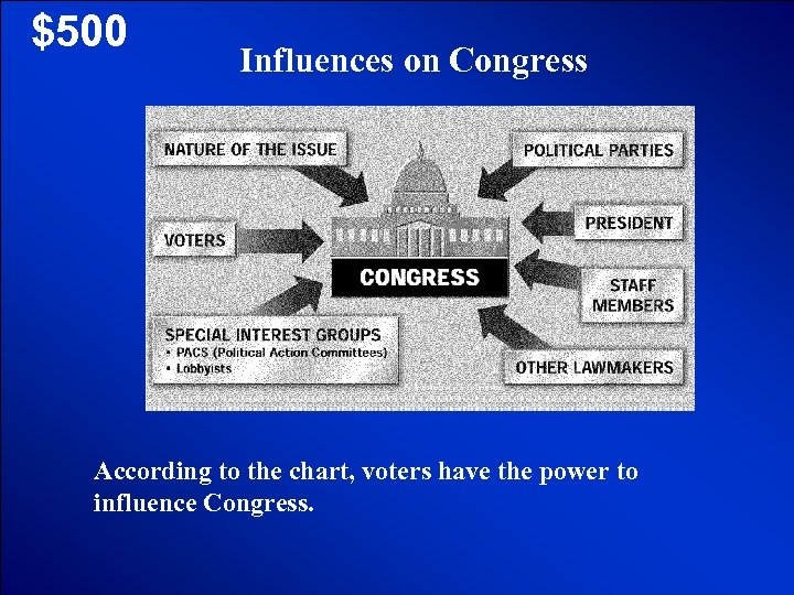 © Mark E. Damon - All Rights Reserved $500 Influences on Congress According to
