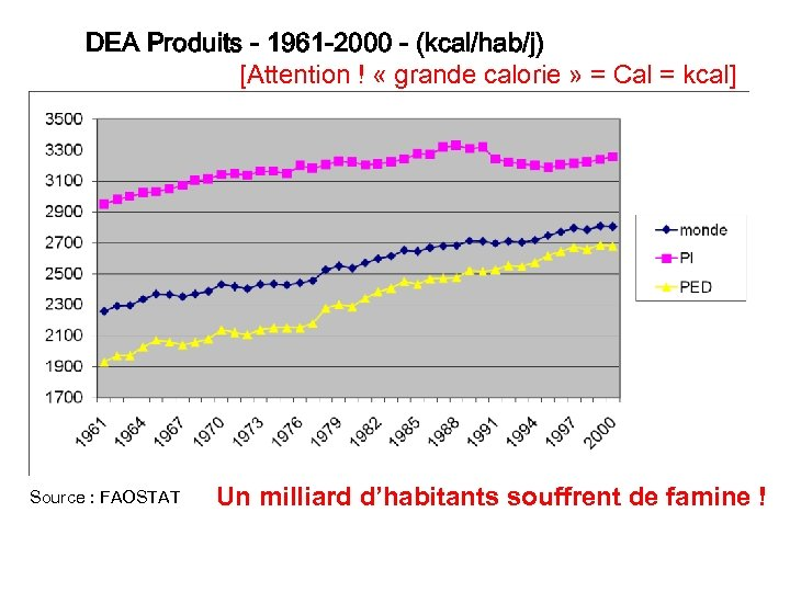 DEA Produits - 1961 -2000 - (kcal/hab/j) [Attention ! « grande calorie » =