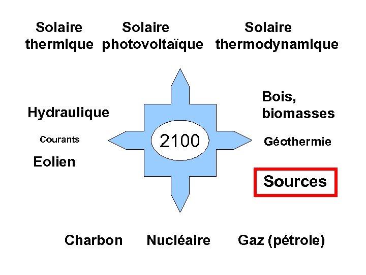 Solaire thermique photovoltaïque thermodynamique Bois, biomasses Hydraulique Courants 2100 Géothermie Eolien Sources Charbon