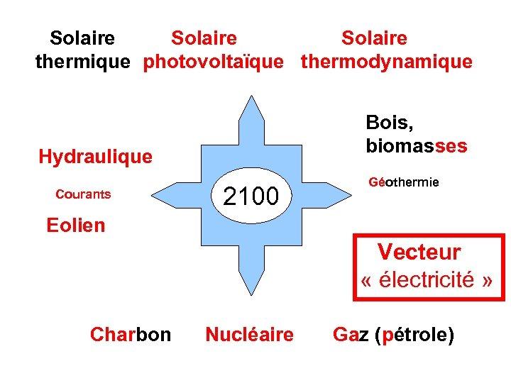 Solaire thermique photovoltaïque thermodynamique Bois, biomasses Hydraulique Courants 2100 Géothermie Eolien Vecteur «