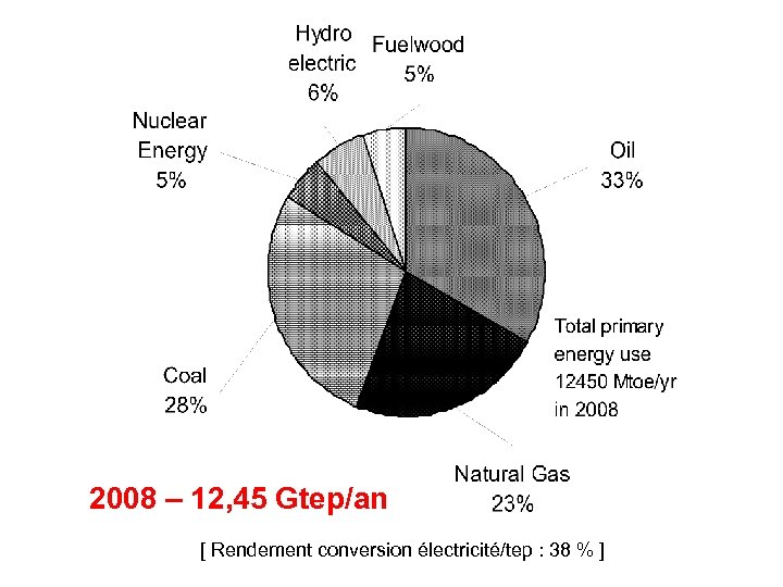 2008 – 12, 45 Gtep/an [ Rendement conversion électricité/tep : 38 % ]