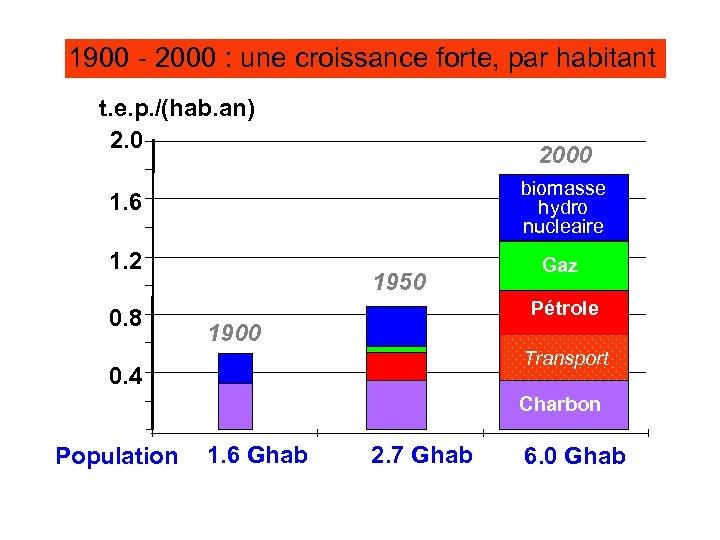 1900 - 2000 : une croissance forte, par habitant t. e. p. /(hab. an)