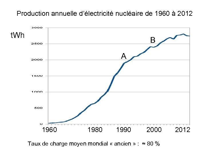 Production annuelle d'électricité nucléaire de 1960 à 2012 t. Wh B A 1960 1980