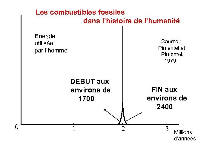 Les combustibles fossiles dans l'histoire de l'humanité Energie utilisée par l'homme Source : Pimentel