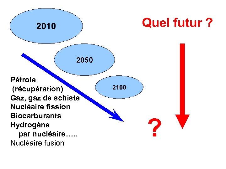 Quel futur ? 2010 2050 Pétrole (récupération) Gaz, gaz de schiste Nucléaire fission Biocarburants