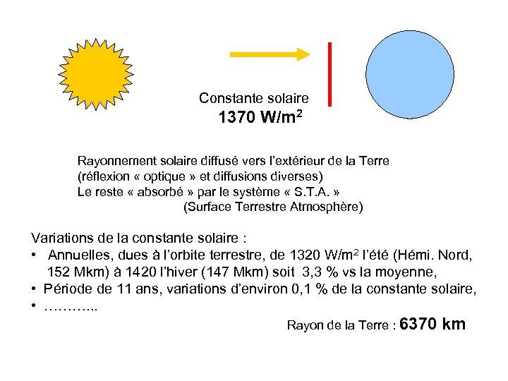 Constante solaire 1370 W/m 2 Rayonnement solaire diffusé vers l'extérieur de la Terre (réflexion
