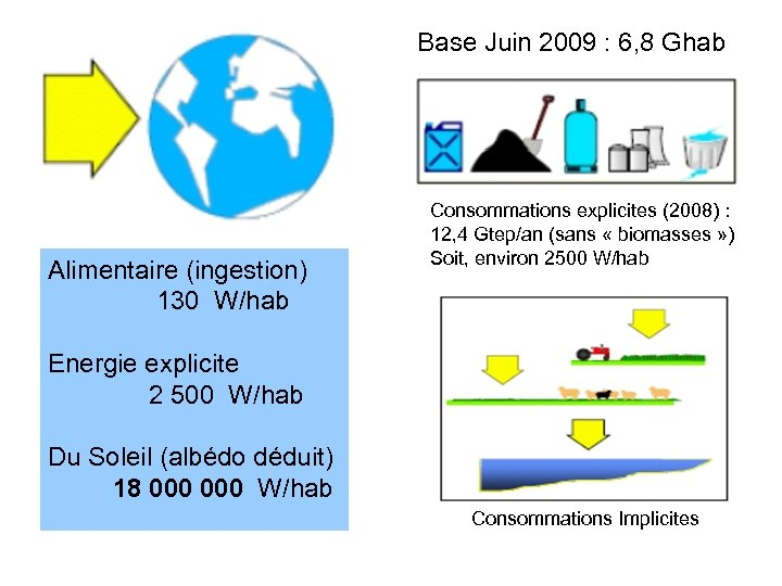 Base Juin 2009 : 6, 8 Ghab Alimentaire (ingestion) 130 W/hab Consommations explicites (2008)