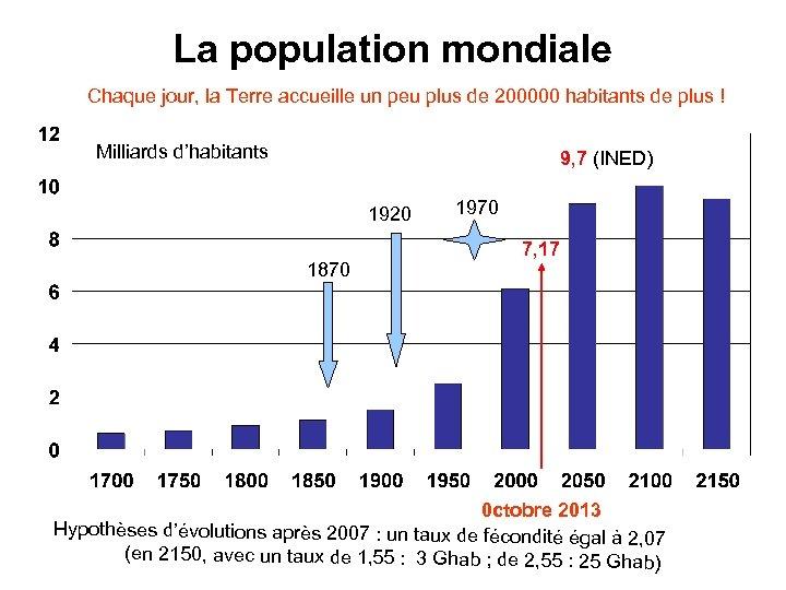 La population mondiale Chaque jour, la Terre accueille un peu plus de 200000 habitants