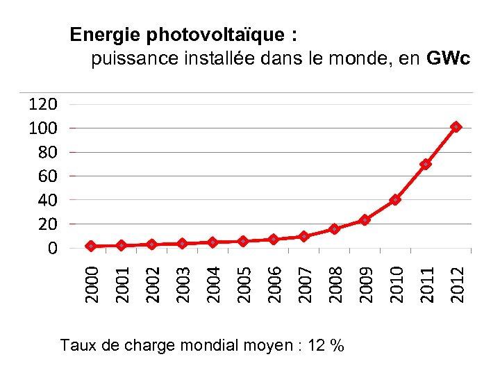Energie photovoltaïque : puissance installée dans le monde, en GWc Taux de charge