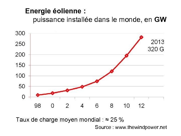 Energie éolienne : puissance installée dans le monde, en GW Taux de charge