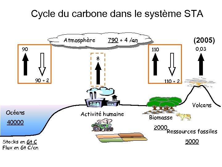 Cycle du carbone dans le système STA Atmosphère 790 + 4 /an 90 (2005)